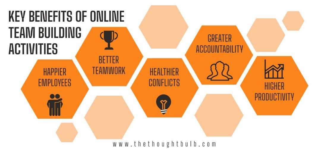 Online Team Building Benefits