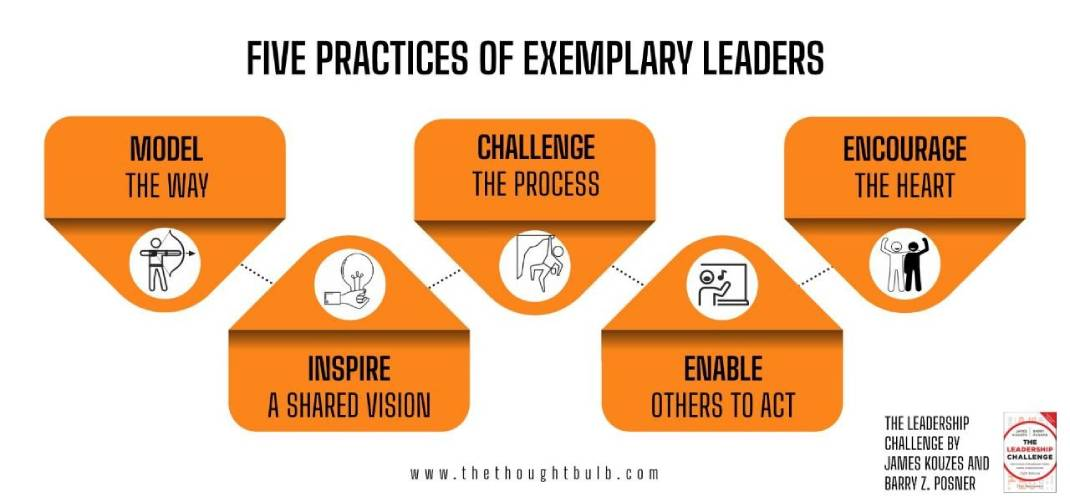 What are the Five Leadership Practices