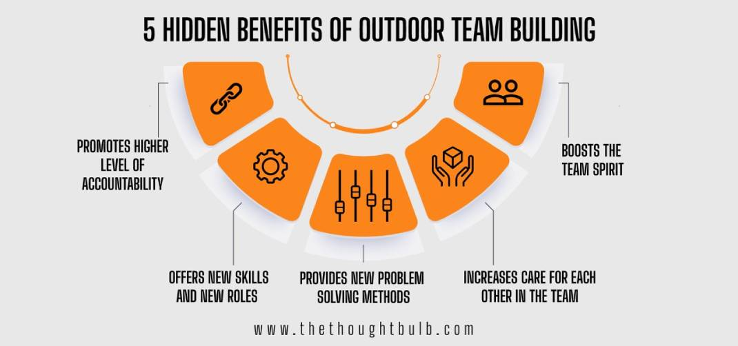 What are the benefits of Outdoor Team Building Activities