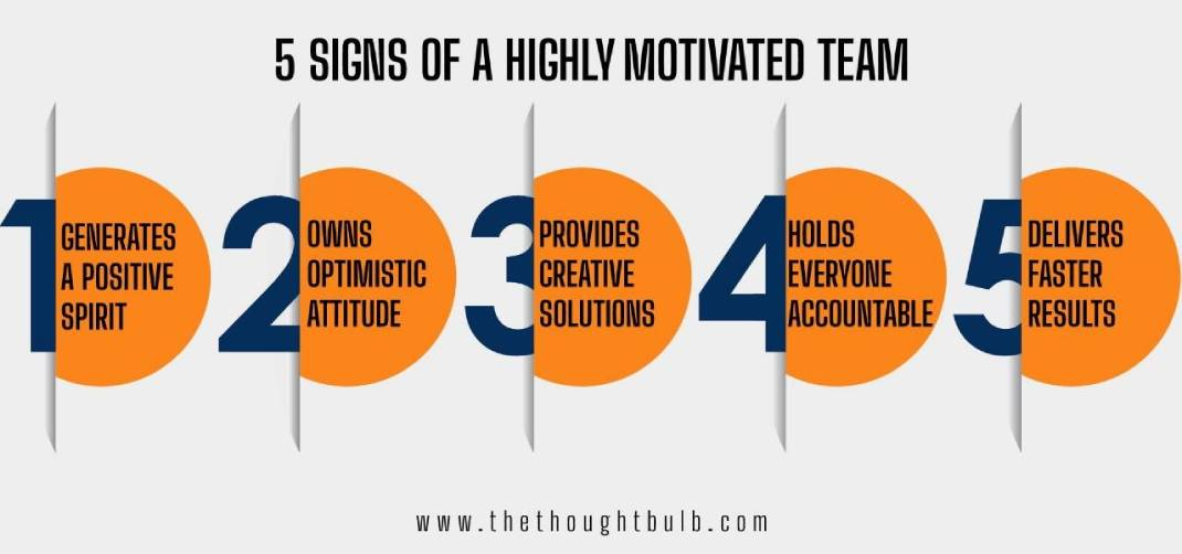 What are the signs of a Highly Motivated Team