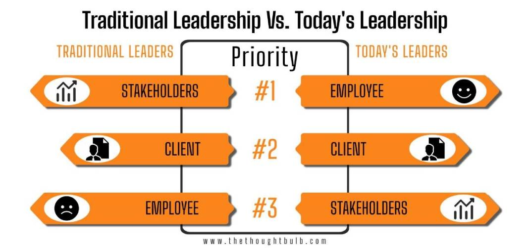 What is the Difference between Traditional and Modern Leadership