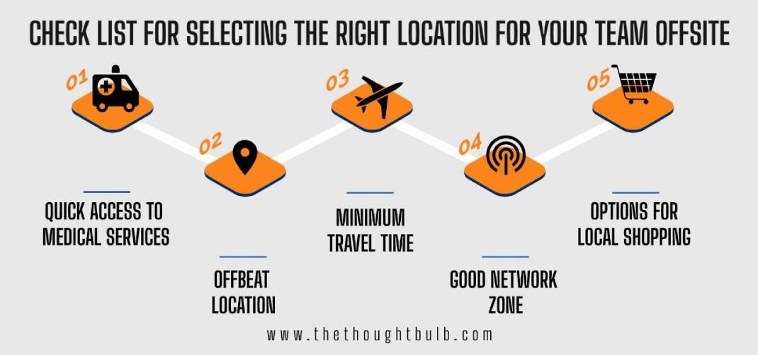 Which is the best location for Outdoor Team Building